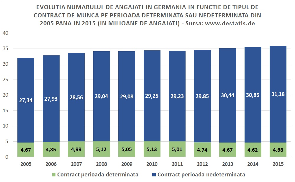 Grafic Destatis - Evolutia contracte de munca Germania