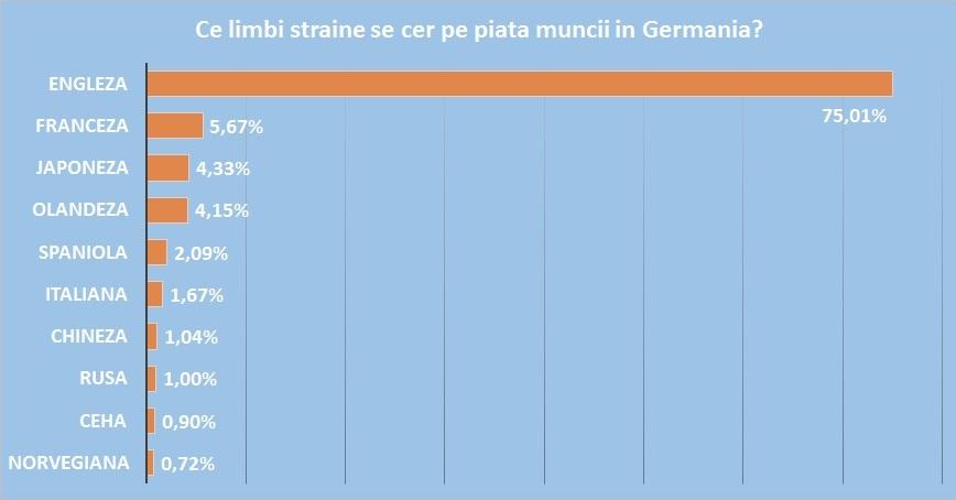 Ce cer angajatorii germani? Limbi straine in germania