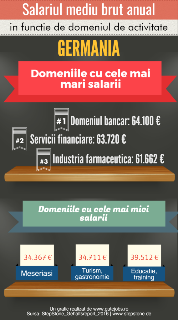 Salariul mediu brut anual Germania pe domenii
