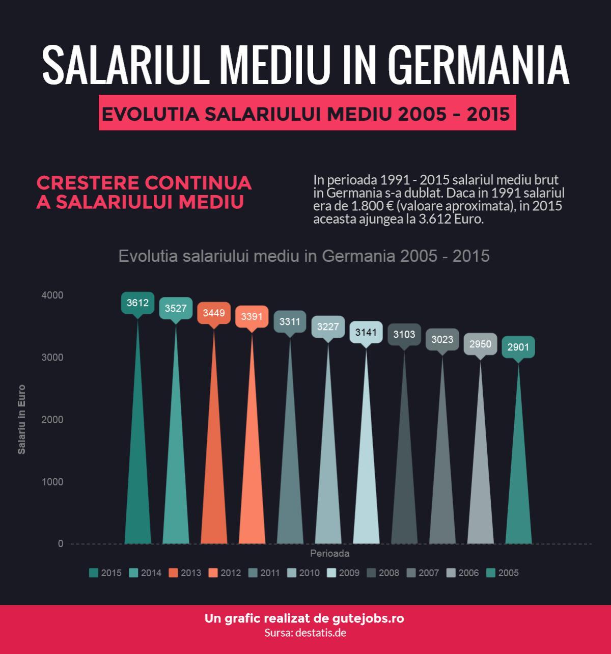 Salariul mediu in Germania - Evolutie 2000 - 2015