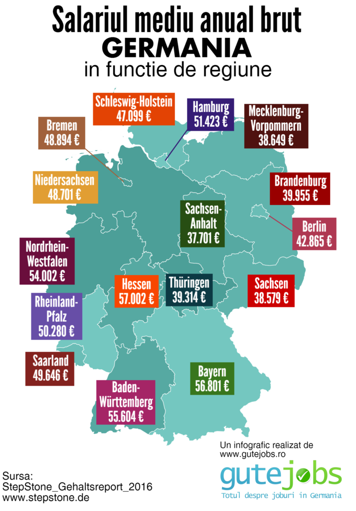 salariul-mediu-in-Germania-in-functie-de-regiune