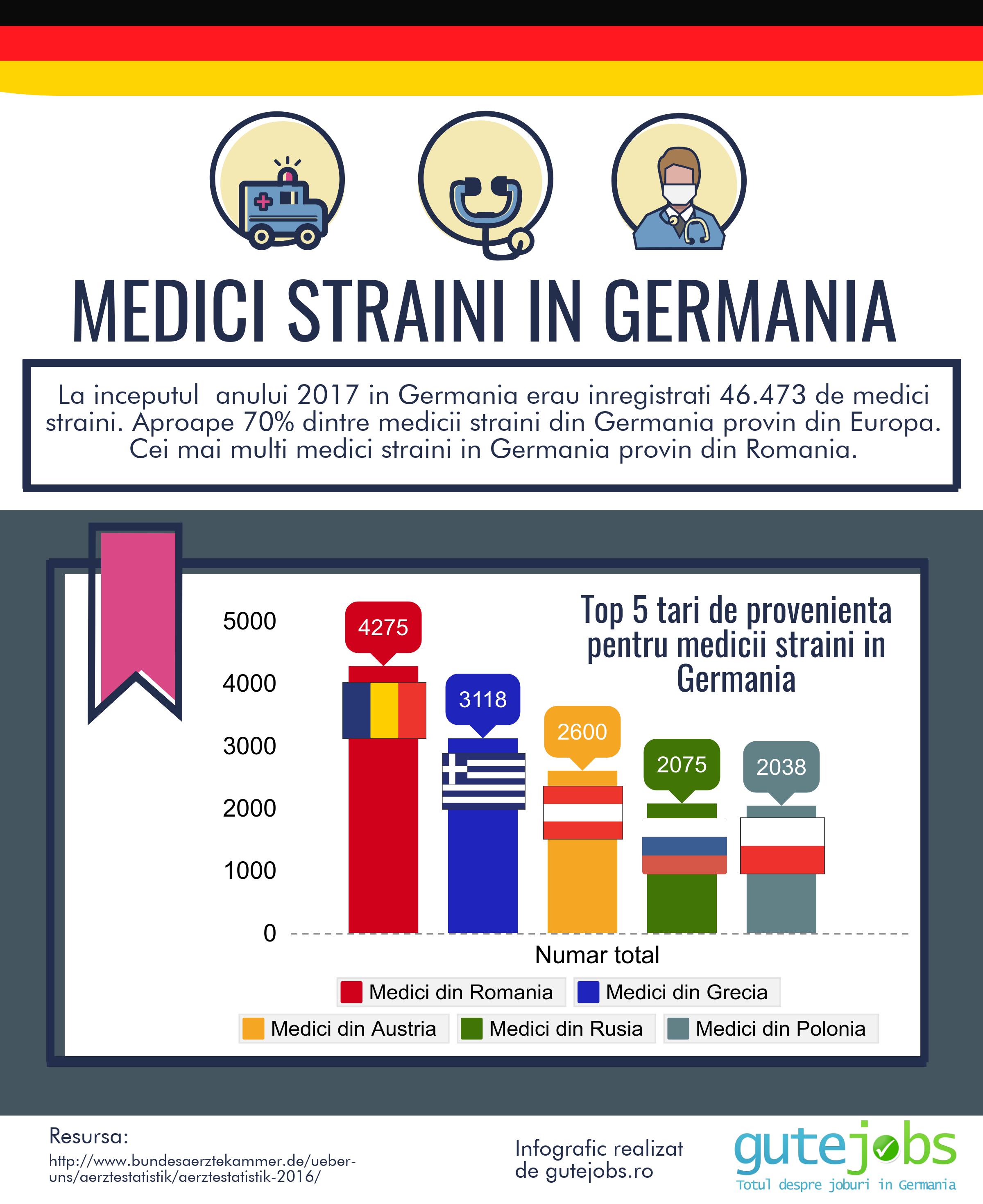 medici romani in germania