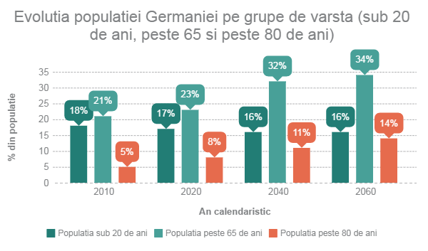 Imbatranirea populatiei in Germania - gutejobs.ro