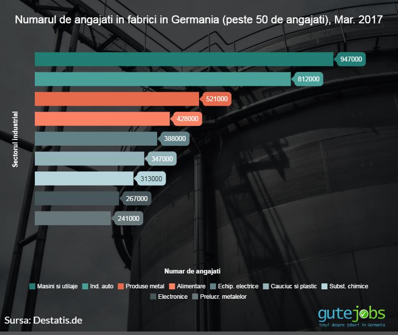 Locuri de munca in Germania in fabrici numarul de angajati pe industrie