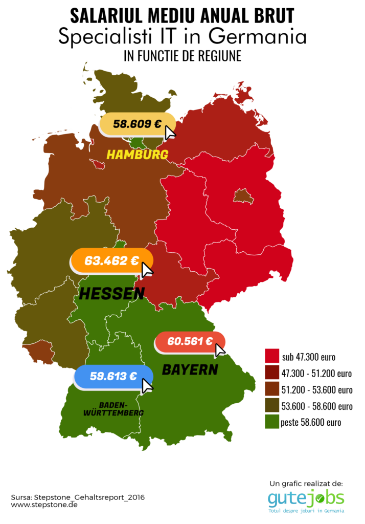Salarii IT Germania in functie de regiune